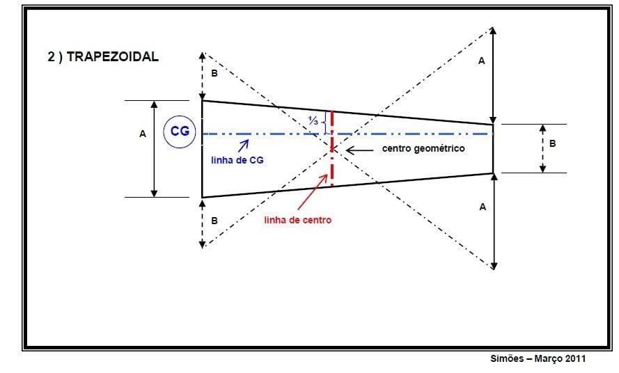 cg trapezoidal