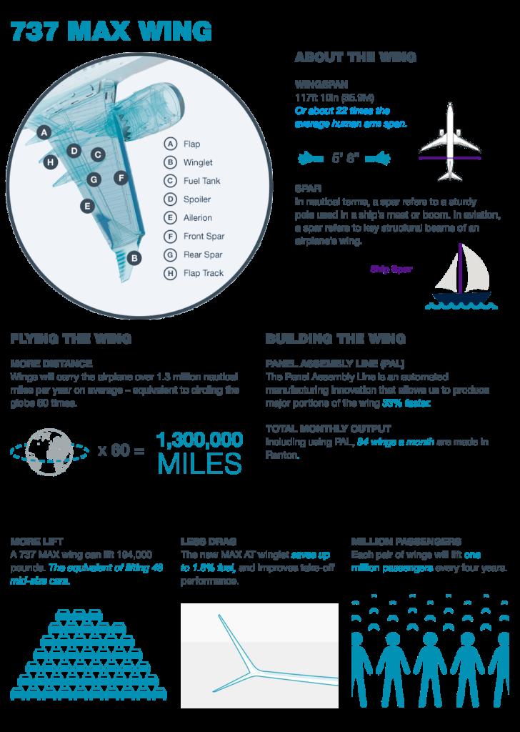 737max-infographic