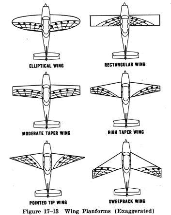 Como o Estol se distribui de acordo com o tipo de asa, em algumas a ponta estola primeiro que a raiz da asa.
