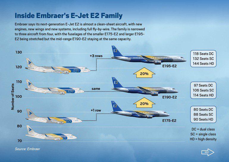 Evolução de tamanho do Ejet atual para o Ejet E2 (nova geração).