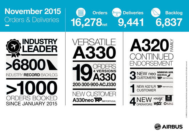 csm_Orders_and_deliveries_Airbus_November_2015_-_infographics_100c8ef03e