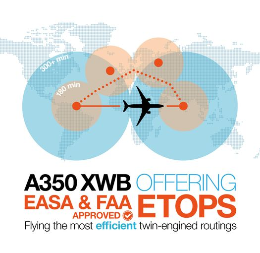 A350 Etops new