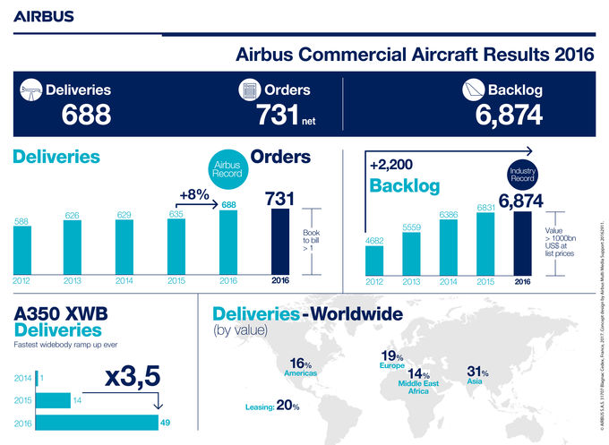 csm_infographic_results__2016_-_airbus_commercial_aircraft_7f37bc77e5