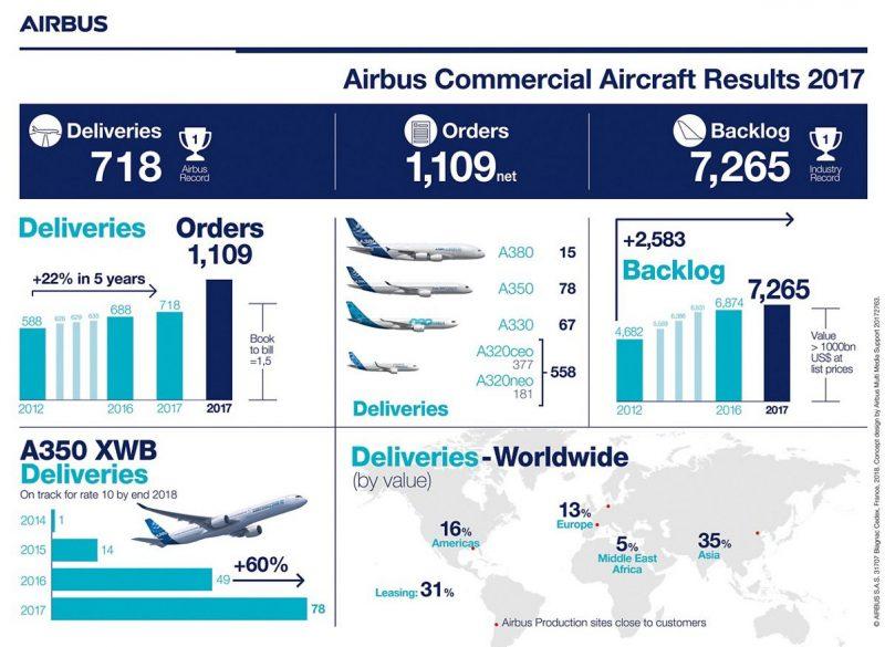 Airbus entrega volume recorde de 718 aviões em 2017