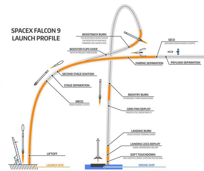 SpaceX lança foguete para o espaço com Tesla à bordo