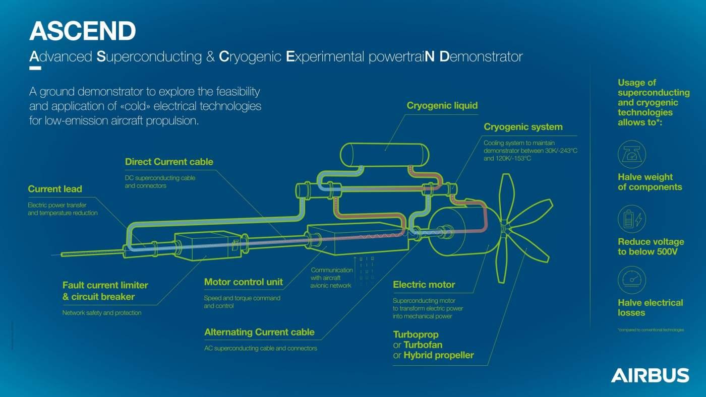 Airbus Hidrogênio